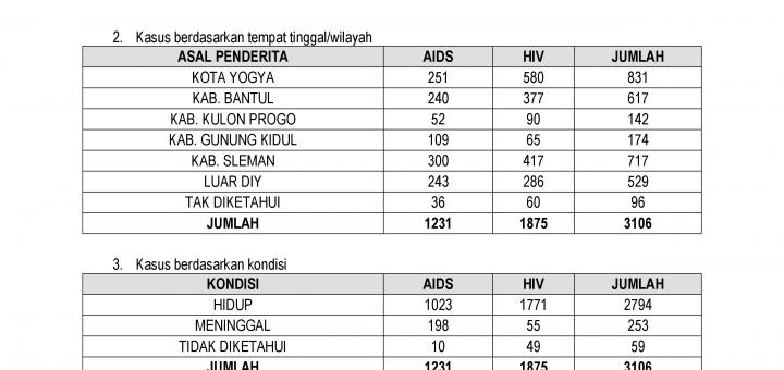 LAP SURVEILANS Triwulan1 2015-0